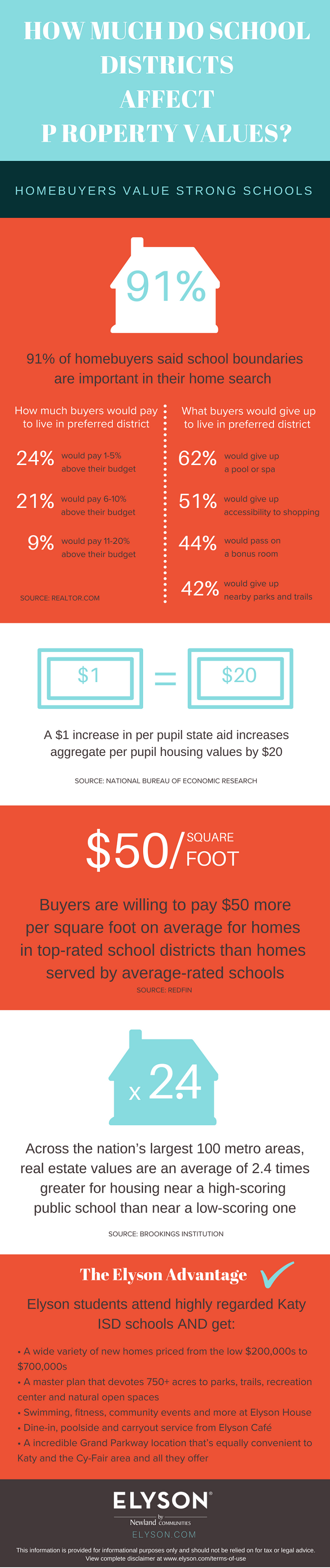 Infographic: How school districts affect property values
